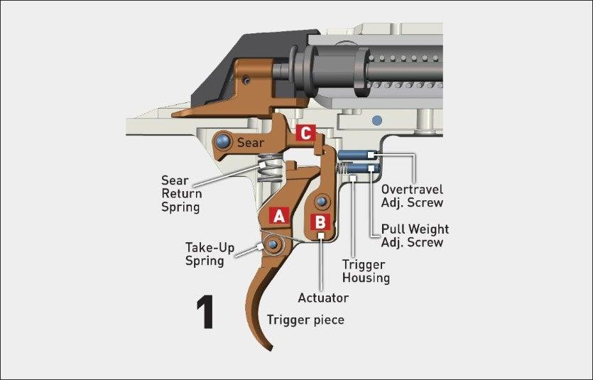 M.O.A. Trigger System